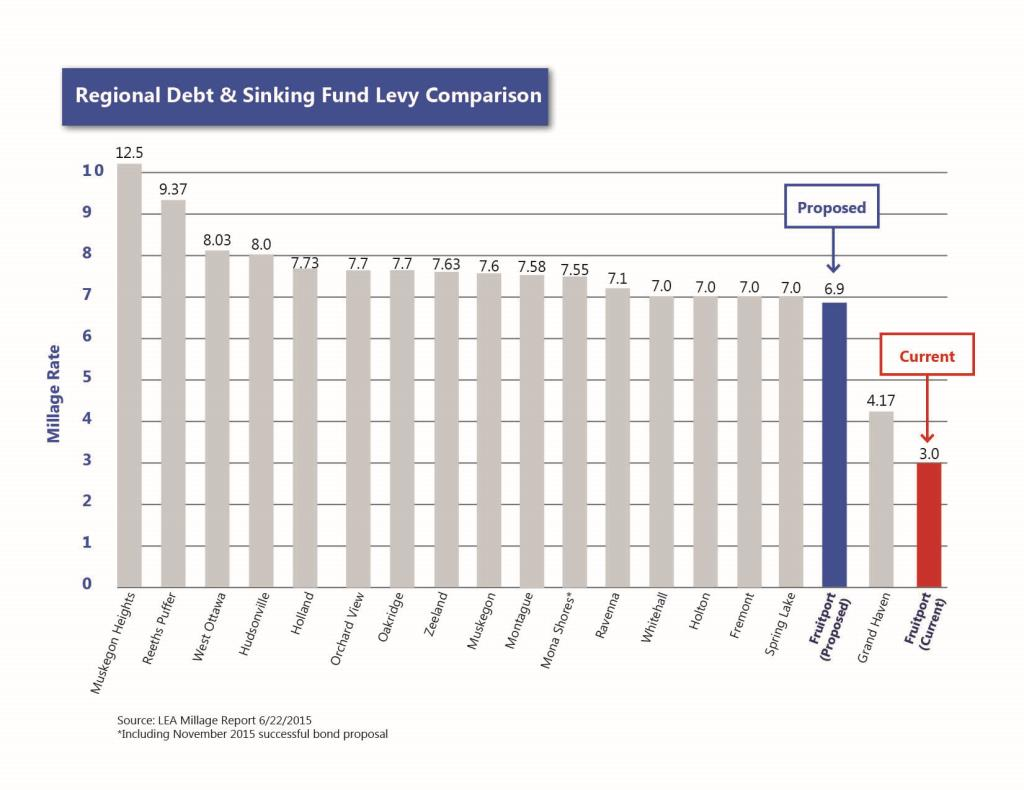 Graph of local area millage levels